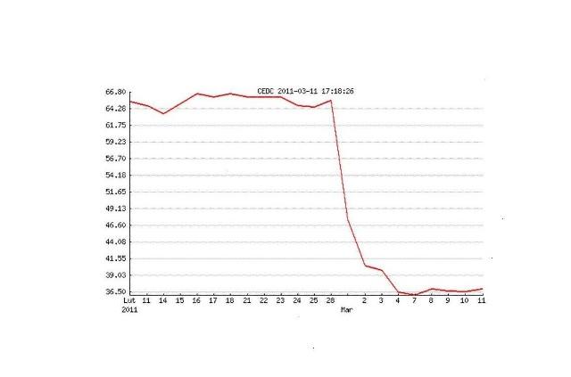 Publikacja wyników CEDC za IV kwartał 2010 spowodowała spadek akcji firmy