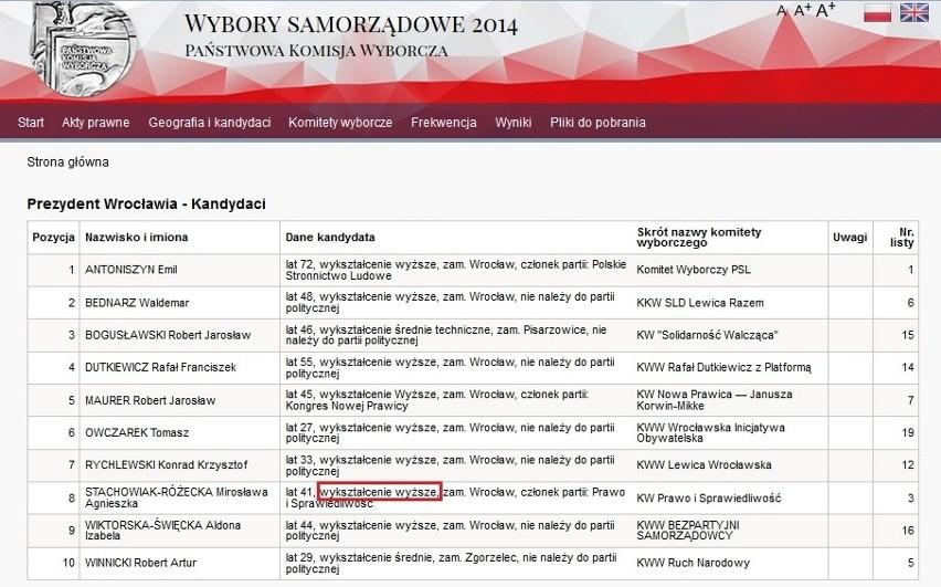 Wykaz kandydatów na prezydenta Wrocławia na stronie...