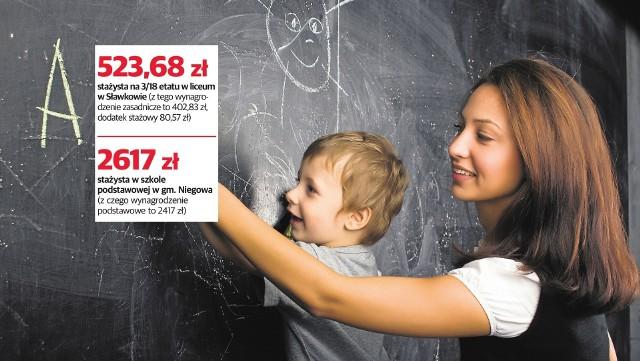 Realne zarobki wielu nauczycieli z woj. śląskiego. Sprawdź, ile zarabiają nauczyciele w zależności od stażu pracy, stopnia czy placówki, w której uczą >>>