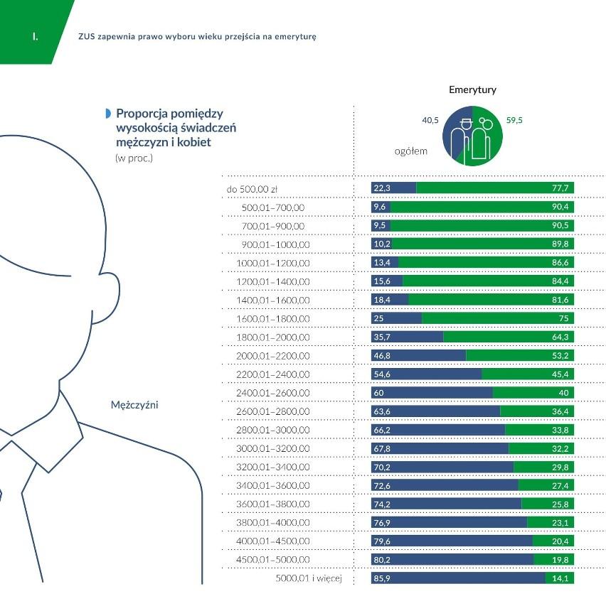 Raport ZUS: Proporcja pomiędzy wysokością świadczeń mężczyzn...