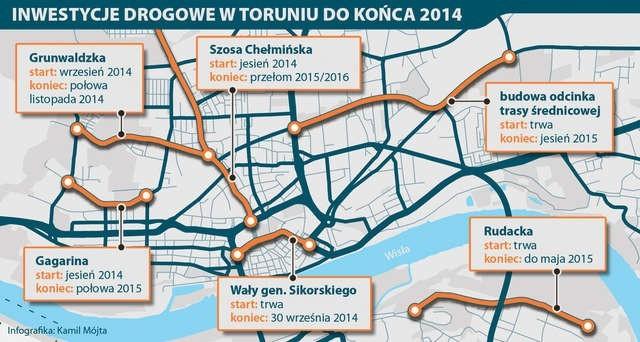 Inwestycje drogowe w Toruniu do końca 2014