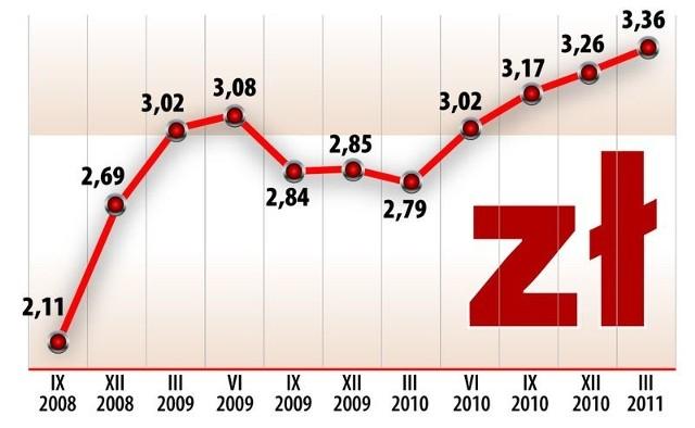 Rata przeciętnego kredytu w szwajcarskiej walucie wzrosła o 100 zł miesięcznie