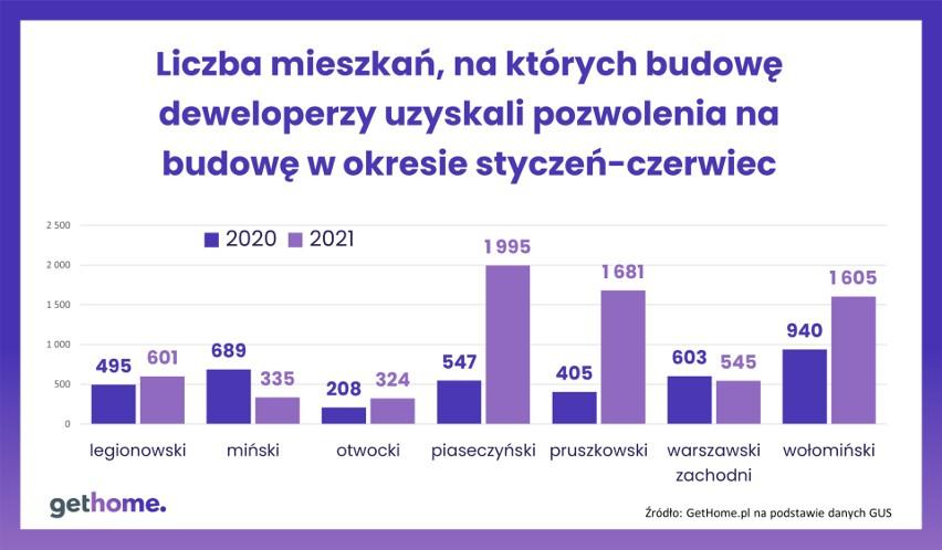 Liczba mieszkań, na których budowę uzyskano pozwolenia.