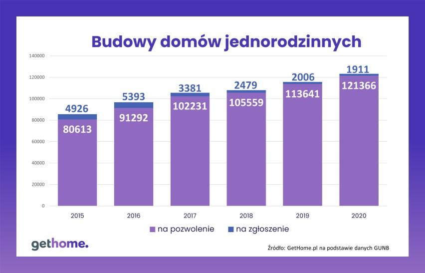 Budowa domów jednorodzinnych w Polsce.