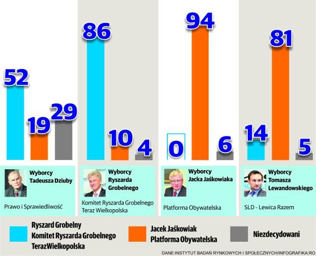 Na kogo zagłosują wyborcy kandydatów, którzy mieli najlepsze wyniki w I turze?