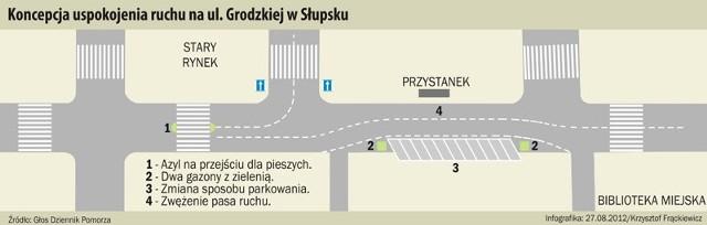 Koncepcja uspokojenia ruchu na ul. Grodzkiej w Słupsku.