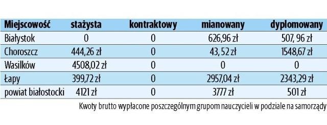 W Białymstoku czternastki wypłacono ponad 4300 pedagogom. Czternastki dostali nauczyciele mianowani i dyplomowani.