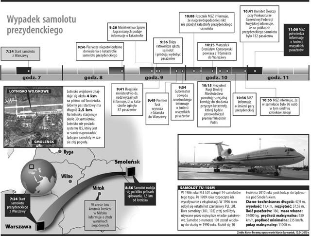 Katastrofa samolotu prezydenckiego w Smoleńsku.