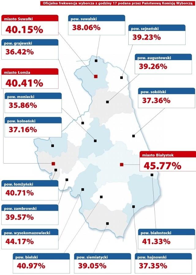 Frekwencja wyborcza w województwie podlaskim