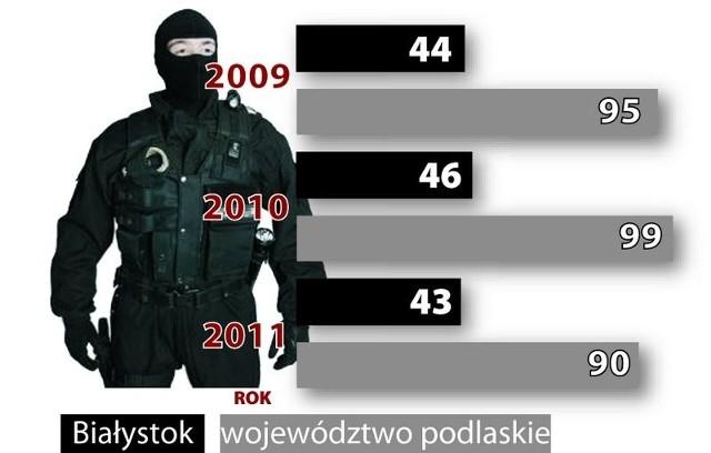 Źródło: Urząd Statystyczny w Białymstoku