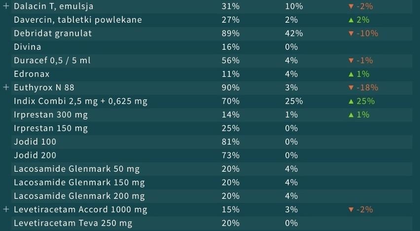 """Tych leków brakuje w aptekach. Portal """"GdziePoLek"""" publikuje dane. 48 leków z ograniczoną dostępnością w aptekach [LISTA]"""