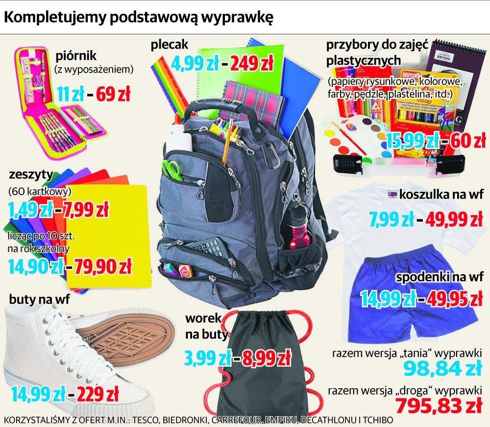 8a5c806df25be Szkolna wyprawka: wydatki rodziców mogą sięgać nawet 900 zł! [SPRAWDŹ CENY]