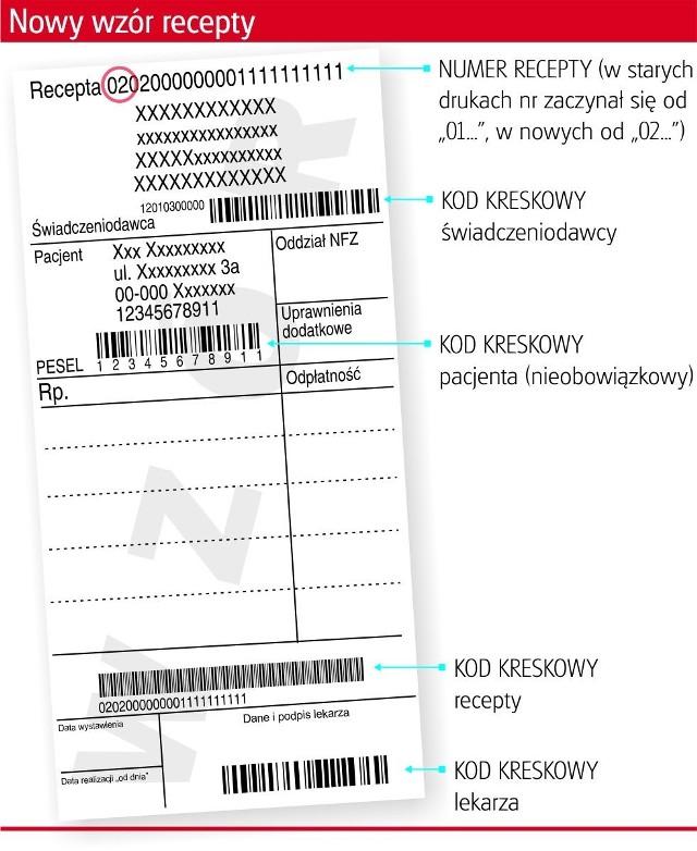 Od 1 kwietnia obowiązują nowe, zmodyfikowane wzory recept