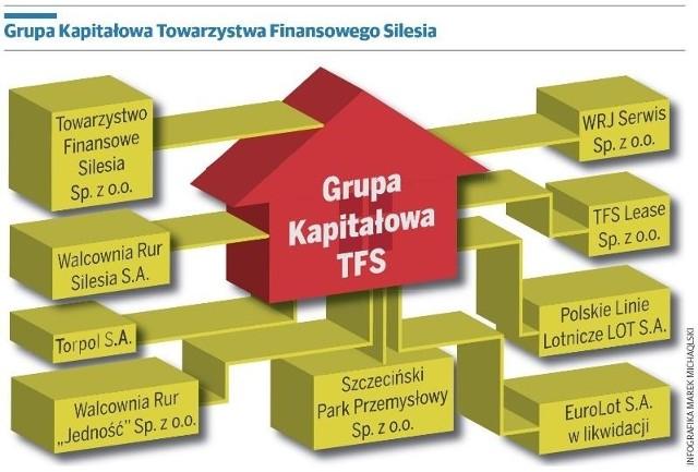 TF Silesia bierze węgiel. Czyli kto?
