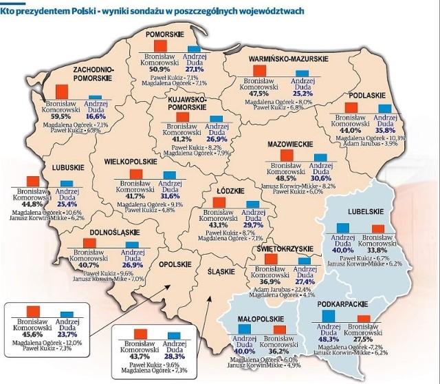 Sondaż prezydencki 2015: Podział głosów w województwach
