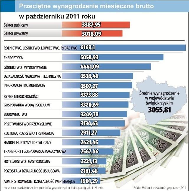 Świętokrzyska Lista Płac obala powszechny mit o niskich zarobkach budżetówki. Najgorzej zarabia się w firmach prywatnych!