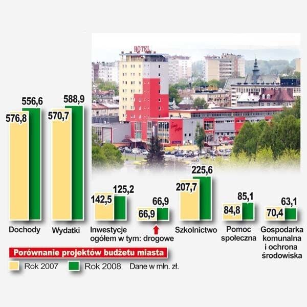 Porównanie projektów budżetu miasta na rok 2007 i 2008.