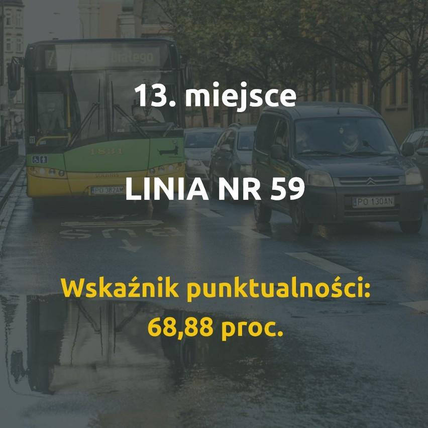 Wiemy, które poznańskie autobusy spóźniają się najbardziej....