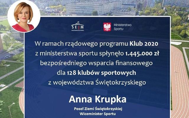 Dzięki wsparciu oraz zaangażowaniu wiceminister sportu Anny Krupki, dofinansowanie w województwie świętokrzyskim otrzymało aż 128 klubów sportowych. Łączna kwota dofinansowania to  1 445 000 złotych.