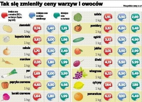 81ea3705b01101 Majątek za zupę warzywną. Rosną ceny warzyw i owoców we Wrocławiu ...