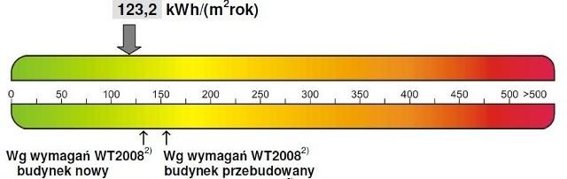 Certyfikat energetyczny z widocznym wskaźnikem EPŚwiadectwa energetyczne: ich wpływ na rynek nieruchomości