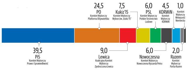 Sondaż Polska Press Grupy: Wyniki ogólnopolskie