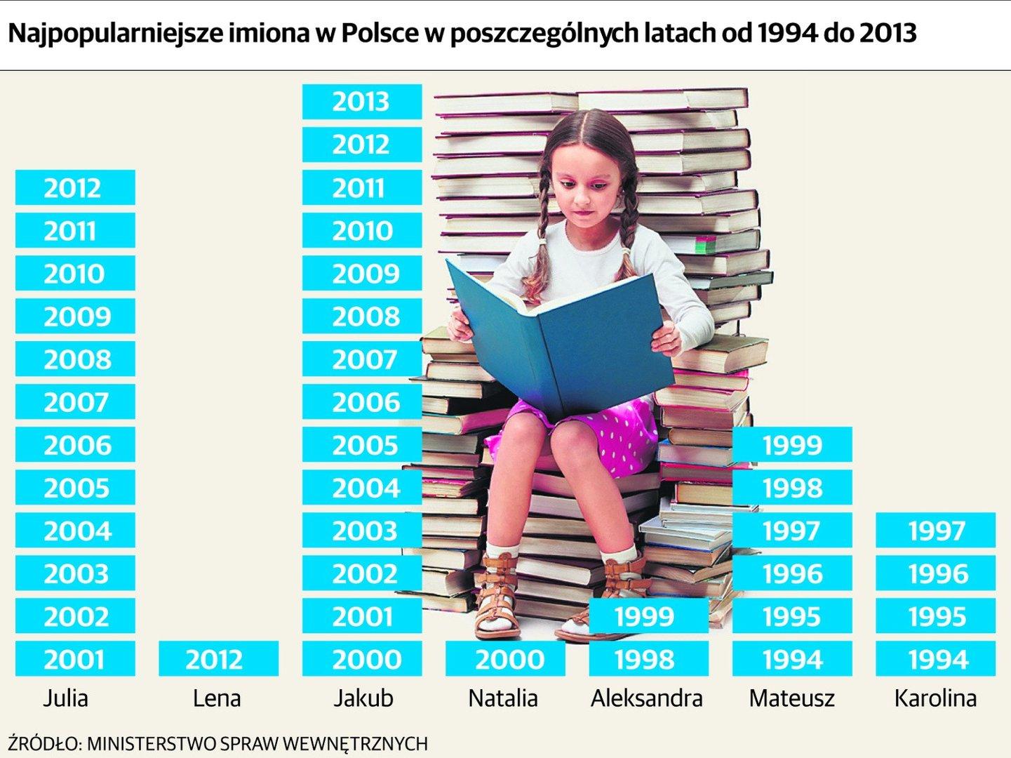 07bc1232ef Najpopularniejsze imiona w Łodzi to Jakub i Lena