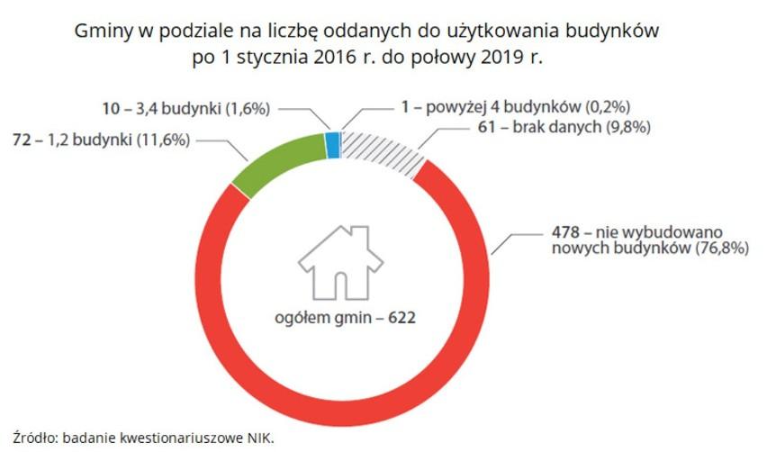 Nowe budynki oddawane do użytkowania w gminach między 2016 a...