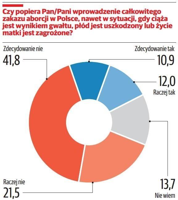 """Nasi ankieterzy zadali Polakom kilka pytań dotyczących zagadnień, które w ostatnich miesiącach stały się przedmiotem debaty publicznej. Badaliśmy m.in. poparcie dla wprowadzenia całkowitego zakazu aborcji, ograniczenia handlu w niedziele, czy też rządowej propozycji likwidacji gimnazjów. Zobaczcie, wyniki sondażu Polska Press Grupy.GORSZE NOTOWANIA """"DOBREJ ZMIANY"""", PO ODZYSKUJE POMORZE. ZOBACZ WYNIKI SONDAŻU POLSKA PRESS GRUPYSondaż został zrealizowany w dniach 12-16 października metodą bezpośredniego wywiadu ankieterskiego. Badanie wykonano we wszystkich 16 województwach na reprezentatywnej próbie obejmującej w każdym regionie 500 dorosłych osób. Zrealizowała je """"Polska"""" oraz 17 pozostałych największych dzienników regionalnych Polska Press Grupy we współpracy z Regionalnym Ośrodkiem Badania Opinii Publicznej Dobra Opinia. Wyniki dla kraju reprezentują strukturę społeczną Polski po względem miejsca zamieszkania, płci oraz wieku.CZYTAJ TEŻ   DR EWA PIETRZYK-ZIENIEWICZ O SONDAŻU: MŁODZI POPIERAJĄ SKRAJNOŚĆ. TO KAŻE POSTAWIĆ PYTANIE, JAK UCZY SZKOŁACZYTAJ TEŻ   PROF. KAZIMIERZ KIK O SONDAŻU POLSKA PRESS GRUPY: PIS TO KRÓL, KTÓRY OKAZAŁ SIĘ NAGI"""