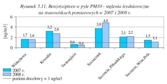 Wykres pokazujący skażenie benzopirenem.