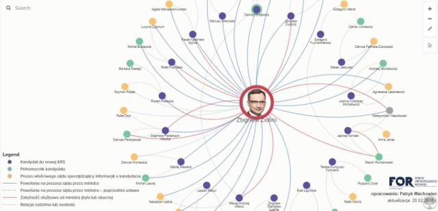 Opracowano interaktywną sieć powiązań kandydatów do KRS z ministrem Ziobrą