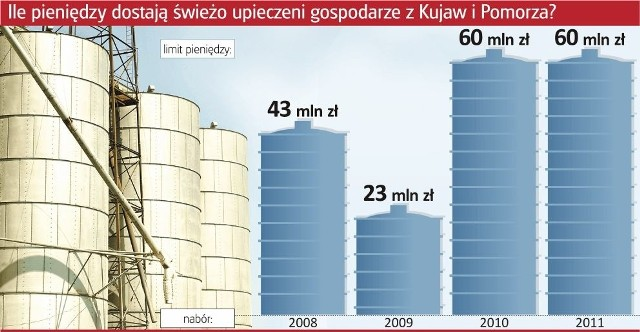 """Pieniędzy wystarczy dla nieco ponad pięciuset """"młodych rolników"""" z Pomorza i Kujaw"""