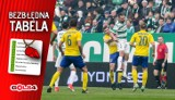 'Bezbłędna tabela', czyli jak wyglądałaby Ekstraklasa bez błędów sędziów (29. kolejka)