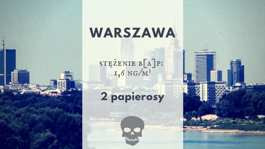 Średnie roczne stężenie B[a]P w Warszawie to 1,6 ng/m3....