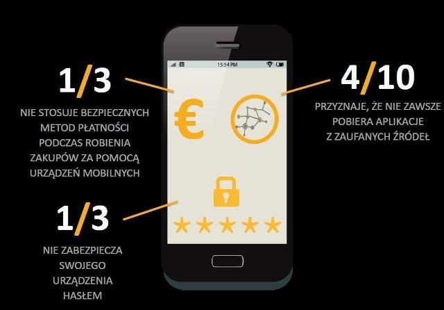 Czy potrafimy bezpiecznie korzystać ze smartfonów [infografika]Czy potrafimy bezpiecznie korzystać ze smartfonów [infografika]