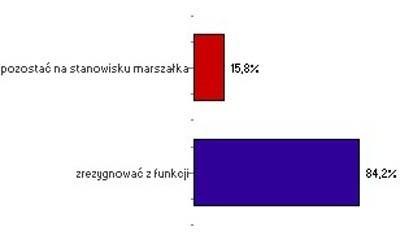 Tak nasi Internauci odpowiadali na pytanie: Co powinien zrobić marszałek Dworzański?