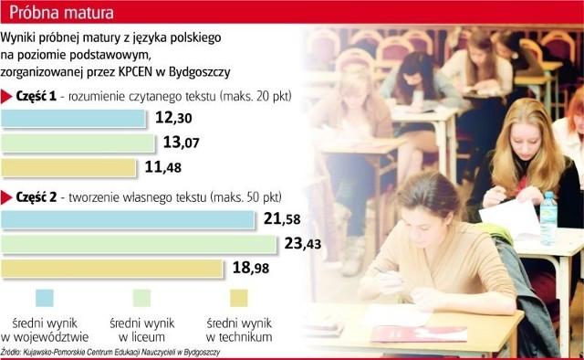 Wyniki próbnej matury z języka polskiego nie poszły zbyt dobrze uczniom w regionie