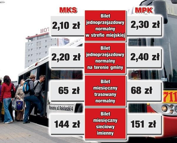 Porównanie cen biletów MKS i MPK Rzeszów.