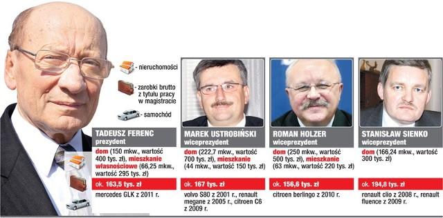Majątki prezydenta Rzeszowa Tadeusza Ferenca i jego zastępców.