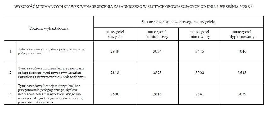 Rozporządzenie Ministra Edukacji Narodowej w sprawie...