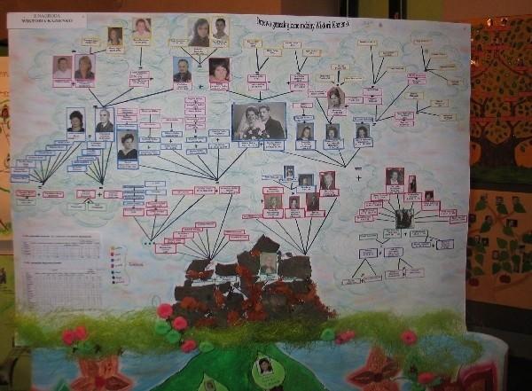 To jedna z form przedstawienia rodzinnego drzewa genealogicznego.