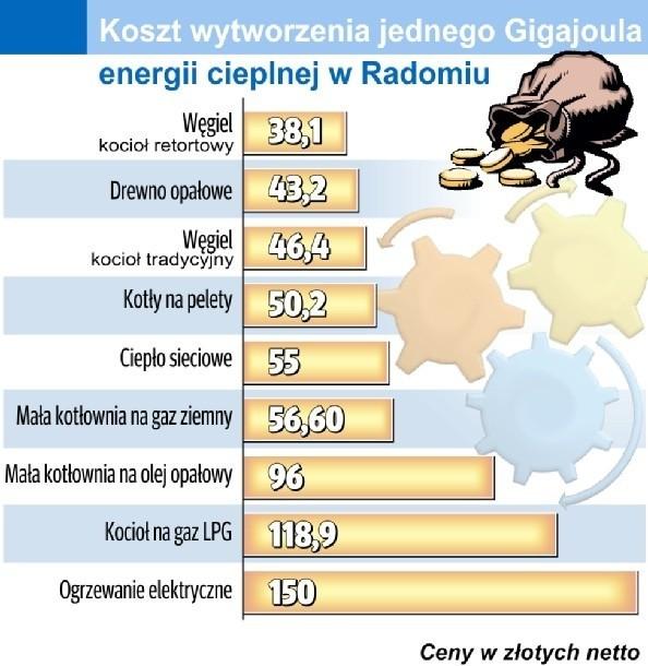 Koszty wytwarzania ciepłaKoszt wytworzenia jednego Gigajula energii cieplnej w Radomiu (w złotych netto)
