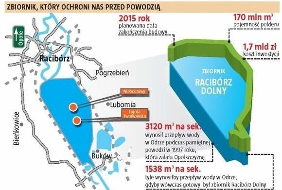 Plan zbiornika pod Raciborzem.