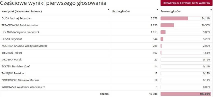 Wyniki z gminy Głubczyce