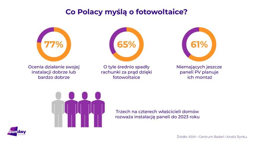 Wyniki badania Sunday Polska nt. fotowoltaiki.