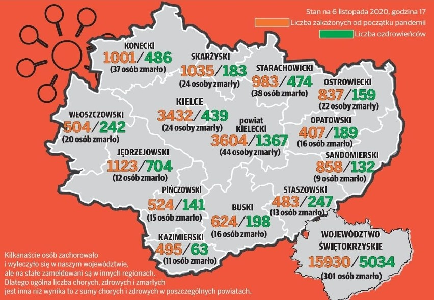 Koronawirus w Świętokrzyskiem. Aktualna mapa i liczba zarażeń, śmierci i ozdrowień w powiatach - piątek 27 listopada [INFOGRAFIKA]