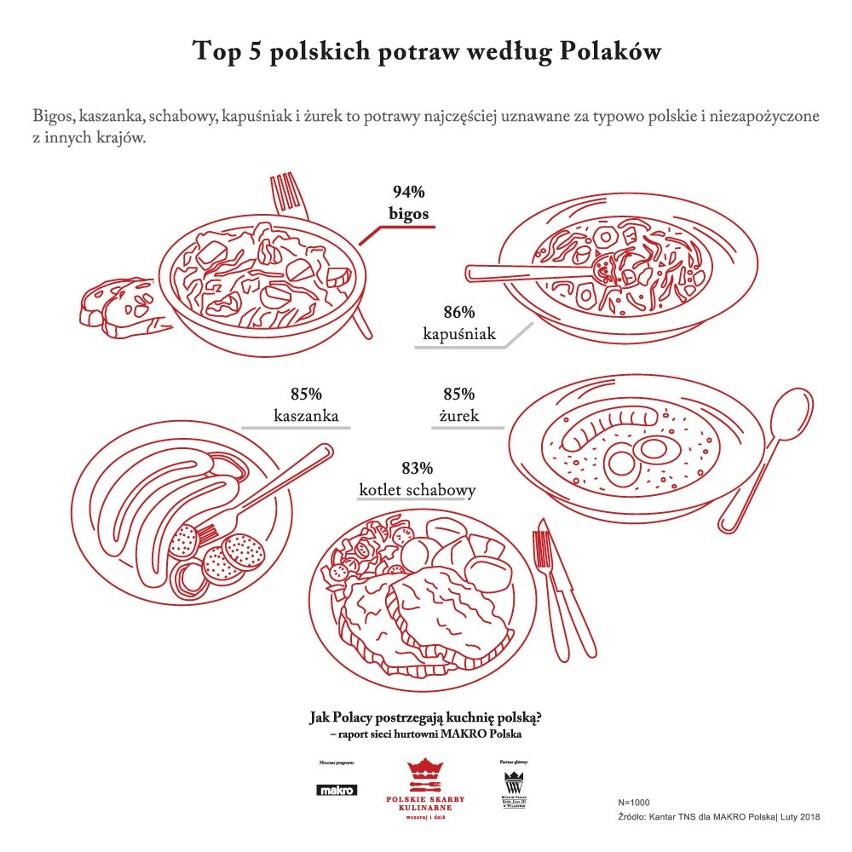 Jak Polacy Postrzegają Kuchnię Polską Wyniki Badania