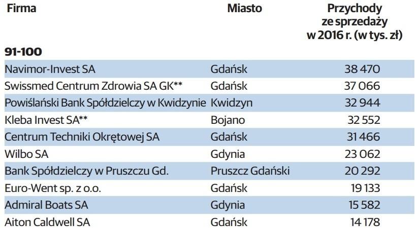 TOP 100 największych firm na Pomorzu - ranking największych...