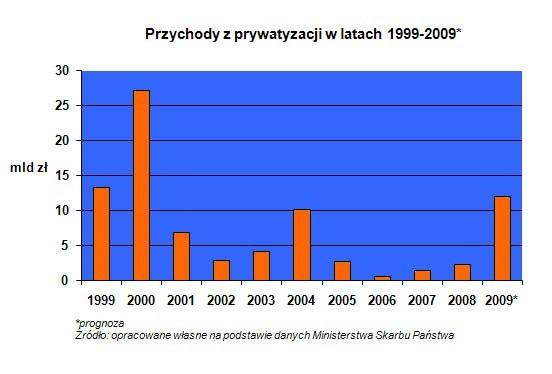 10 lat prywatyzacji w Polsce.