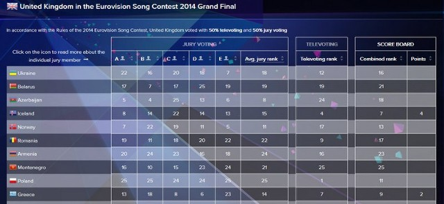 Eurowizja 2014 wyniki glosowanie widzów i jury. Polacy mogli być wyżej (KTO WYGRAŁ EUROWIZJĘ)